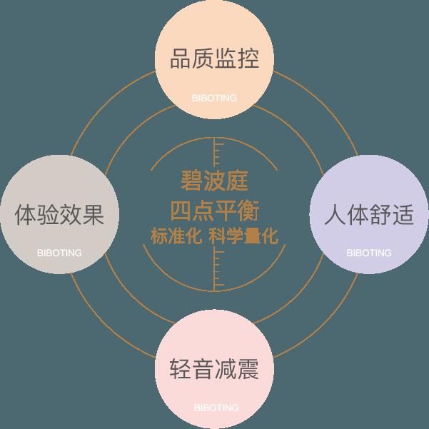 四大核心原理